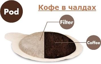 Кофе в чалдах все бренды кофе